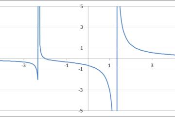 Fraction rationnelle