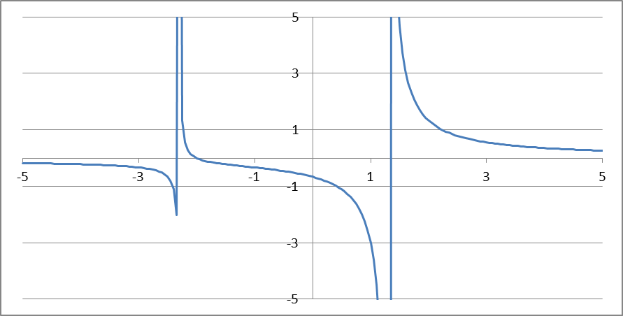 Fonctions et fractions Cours